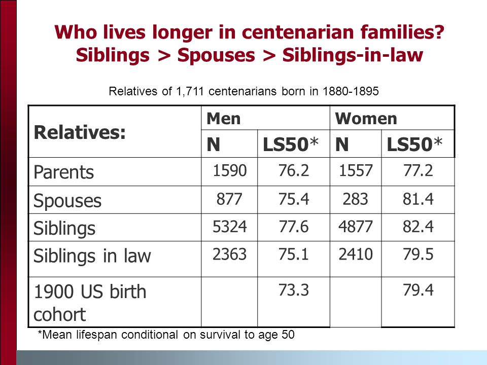 Who lives longer in centenarian families.