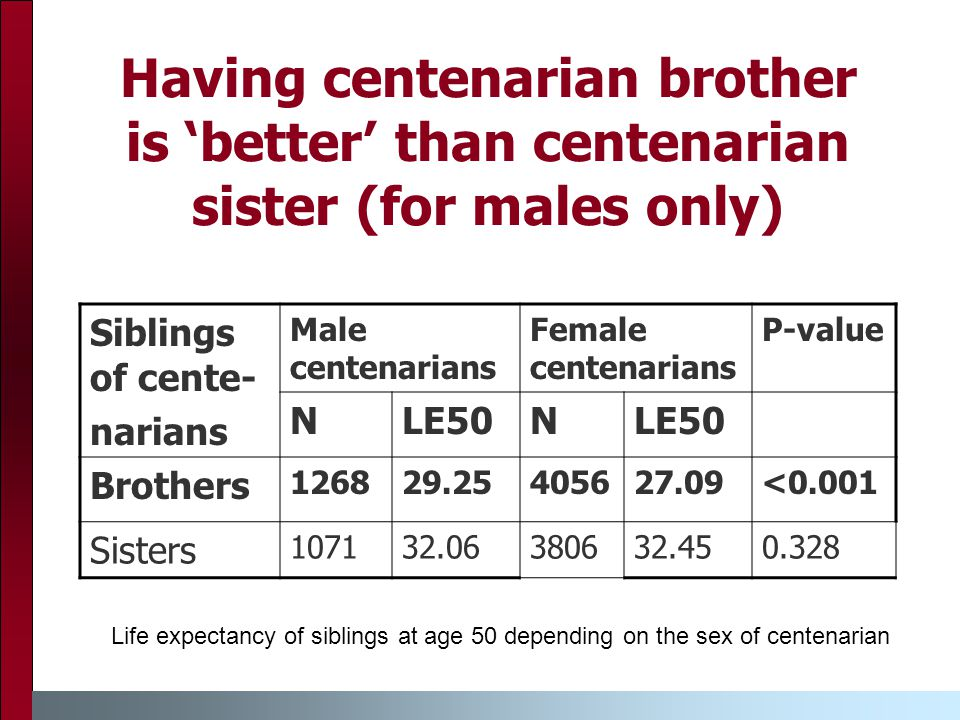 Having centenarian brother is 'better' than centenarian sister (for males only) Siblings of cente- narians Male centenarians Female centenarians P-value NLE50N Brothers 126829.25405627.09<0.001 Sisters 107132.06380632.450.328 Life expectancy of siblings at age 50 depending on the sex of centenarian