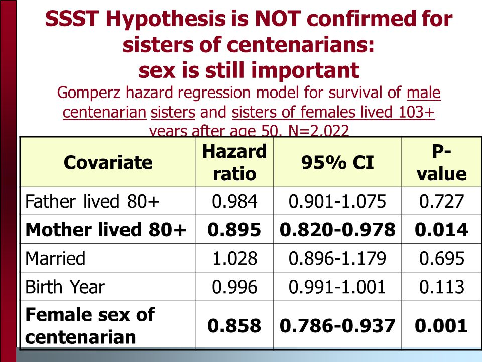 SSST Hypothesis is NOT confirmed for sisters of centenarians: sex is still important Gomperz hazard regression model for survival of male centenarian sisters and sisters of females lived 103+ years after age 50.