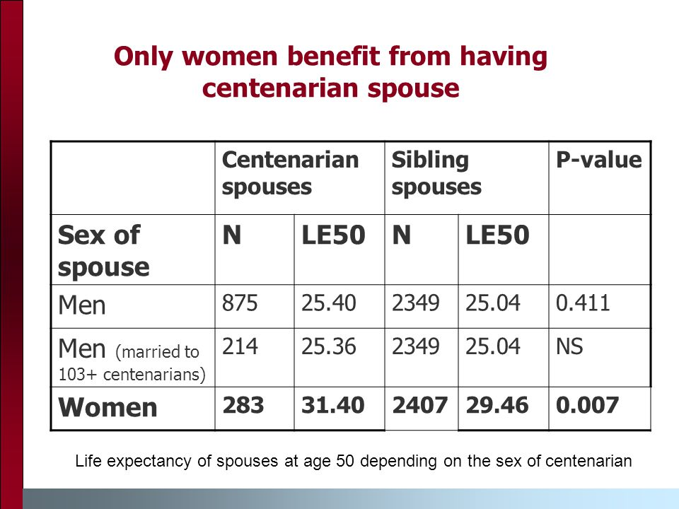 Only women benefit from having centenarian spouse Centenarian spouses Sibling spouses P-value Sex of spouse NLE50N Men 87525.40234925.040.411 Men (married to 103+ centenarians) 21425.36234925.04NS Women 28331.40240729.460.007 Life expectancy of spouses at age 50 depending on the sex of centenarian