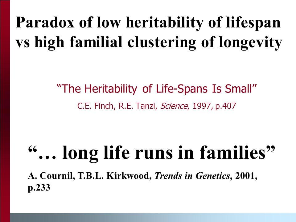 Heritability Estimates of Human Lifespan Author(s)Heritability estimate Population McGue et al., 19930.22Danish twins Ljungquist et al., 1998<0.33Swedish twins Bocquet-Appel, Jacobi, 1990 0.10-0.30French village Mayer, 19910.10-0.33New England families Cournil et al., 20000.27French village Mitchell et al., 20010.25Old Order Amish