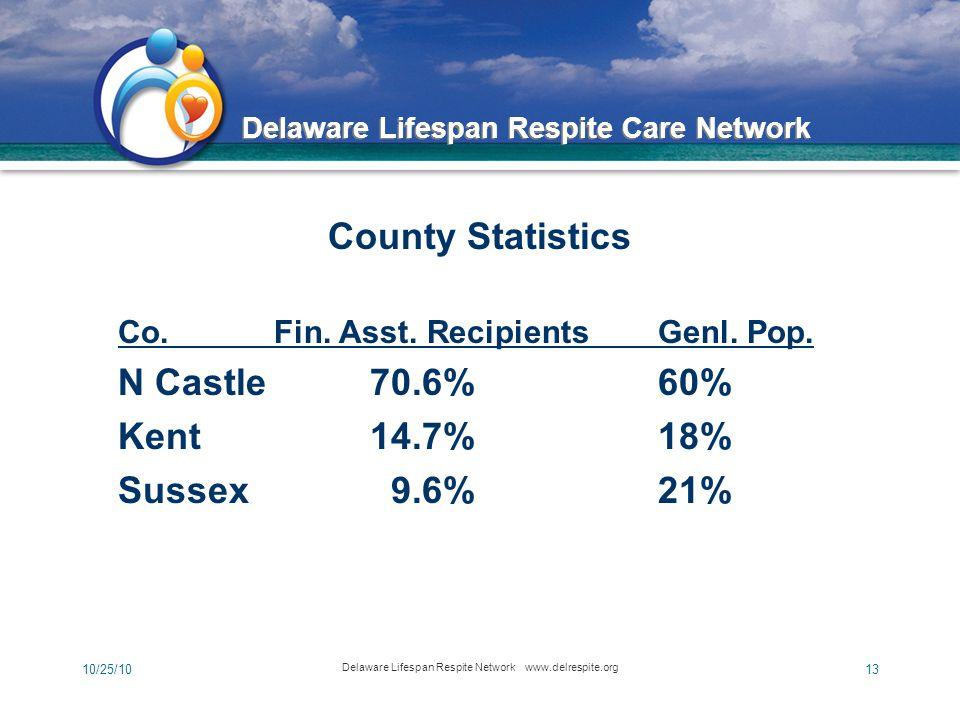 Delaware Lifespan Respite Care Network 10/25/10 Delaware Lifespan Respite Network www.delrespite.org 13 County Statistics Co.Fin.