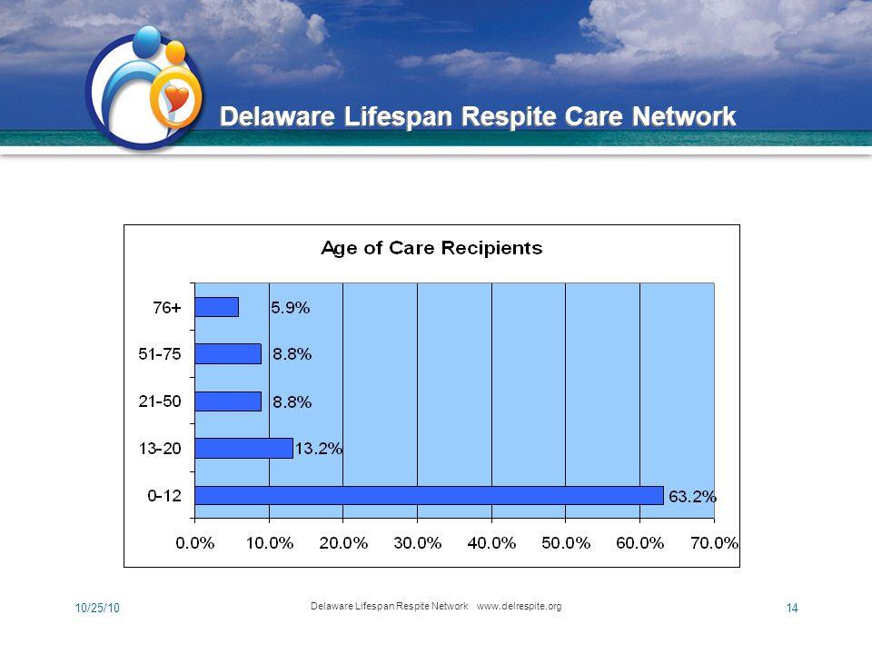 Delaware Lifespan Respite Care Network 10/25/10 Delaware Lifespan Respite Network www.delrespite.org 14