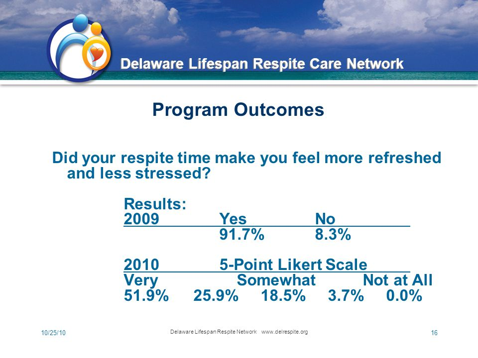 Delaware Lifespan Respite Care Network 10/25/10 Delaware Lifespan Respite Network www.delrespite.org 16 Did your respite time make you feel more refreshed and less stressed.