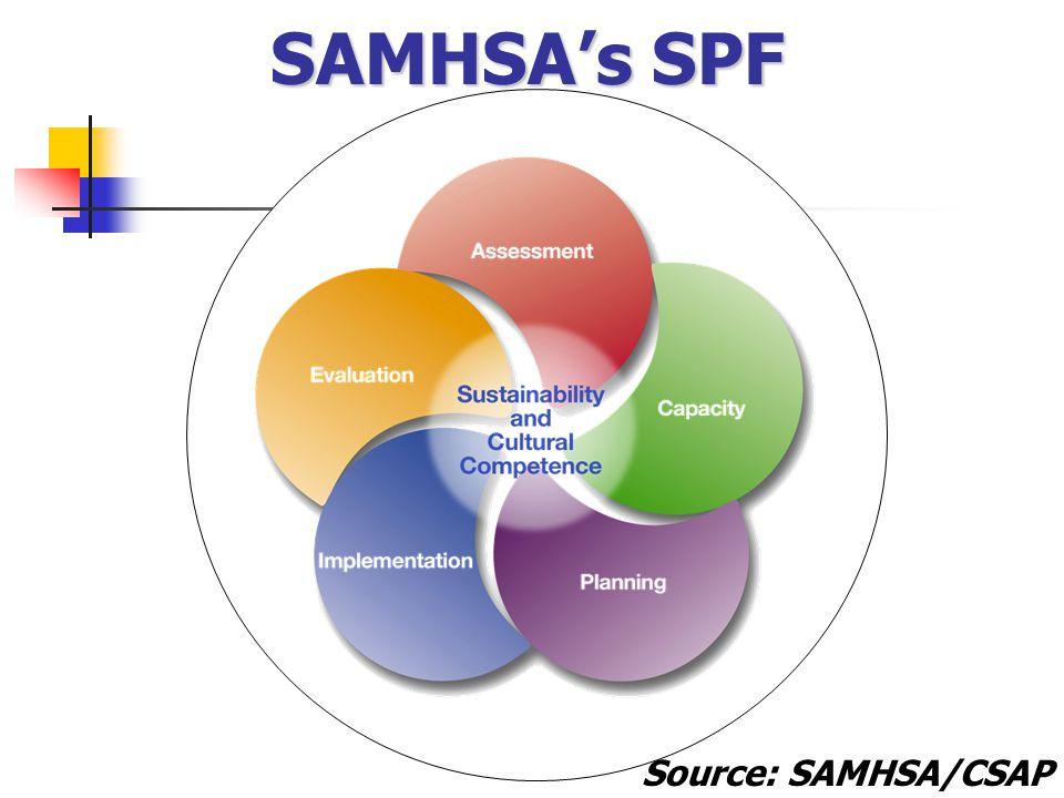 SAMHSA's SPF Source: SAMHSA/CSAP