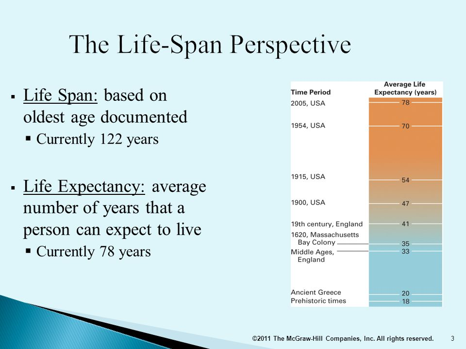  Life-Span Perspective views development as:  Lifelong – no age period is dominant  Multidimensional – biological, cognitive, and socioemotional dimensions  Plastic – capable of change ©2011 The McGraw-Hill Companies, Inc.