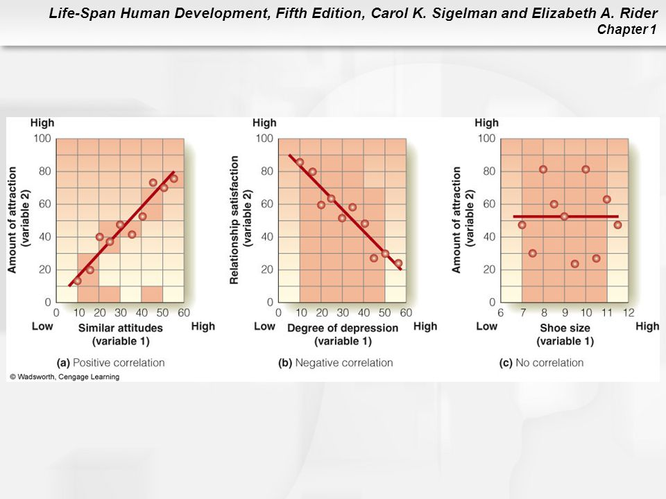 Life-Span Human Development, Fifth Edition, Carol K. Sigelman and Elizabeth A. Rider Chapter 1