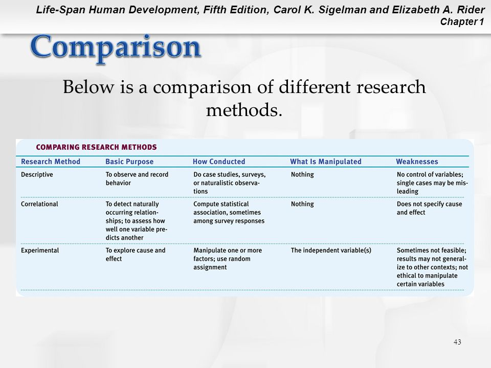 Life-Span Human Development, Fifth Edition, Carol K. Sigelman and Elizabeth A. Rider Chapter 1 43 Below is a comparison of different research methods.