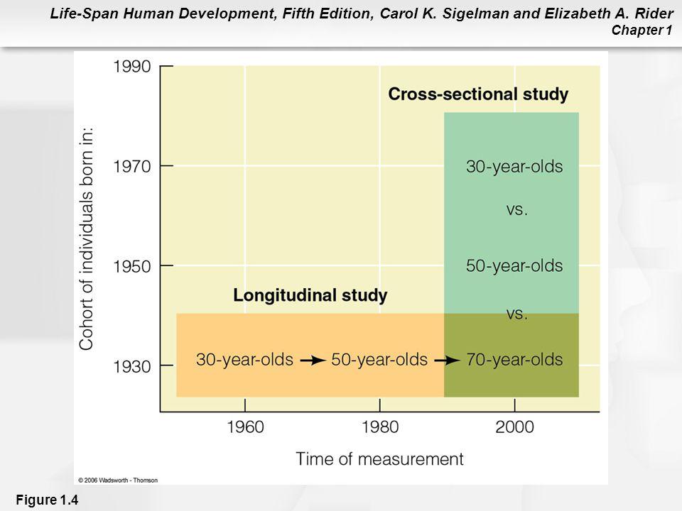 Life-Span Human Development, Fifth Edition, Carol K. Sigelman and Elizabeth A. Rider Chapter 1 Figure 1.4