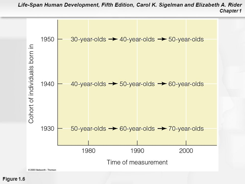 Life-Span Human Development, Fifth Edition, Carol K. Sigelman and Elizabeth A. Rider Chapter 1