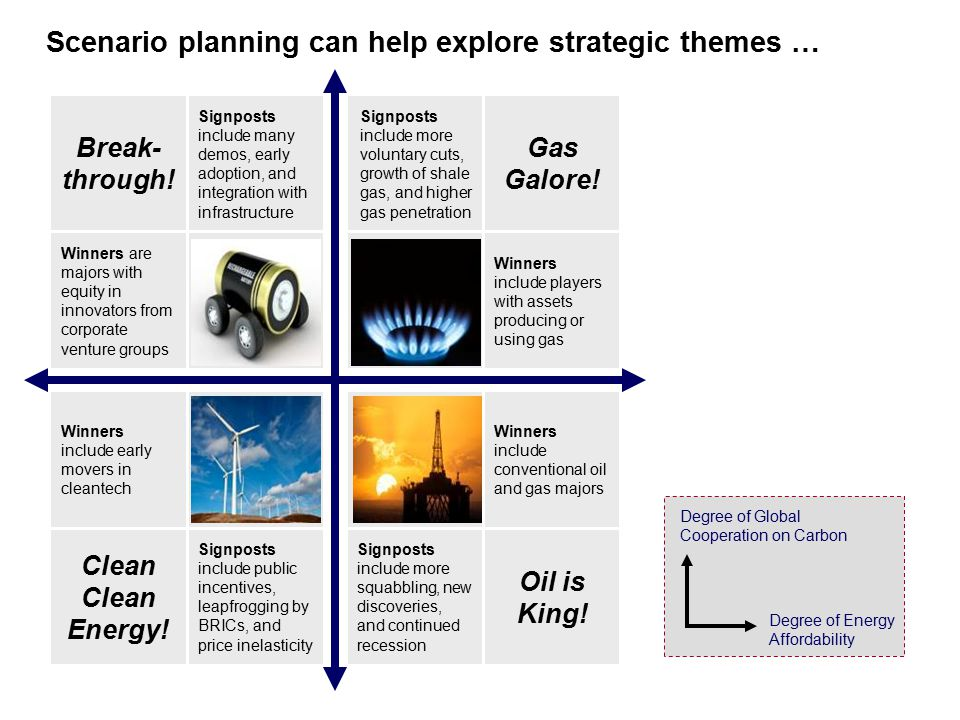 Scenario planning can help explore strategic themes … Break- through.