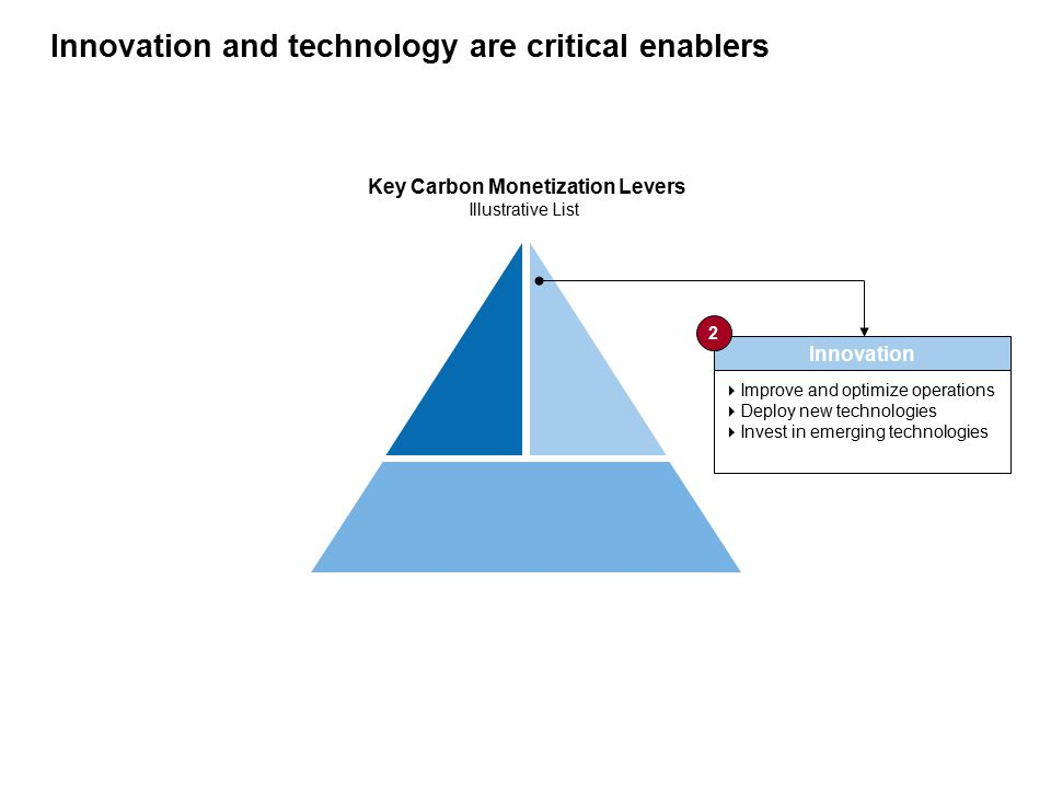 Innovation and technology are critical enablers Key Carbon Monetization Levers Illustrative List Innovation  Improve and optimize operations  Deploy new technologies  Invest in emerging technologies 2