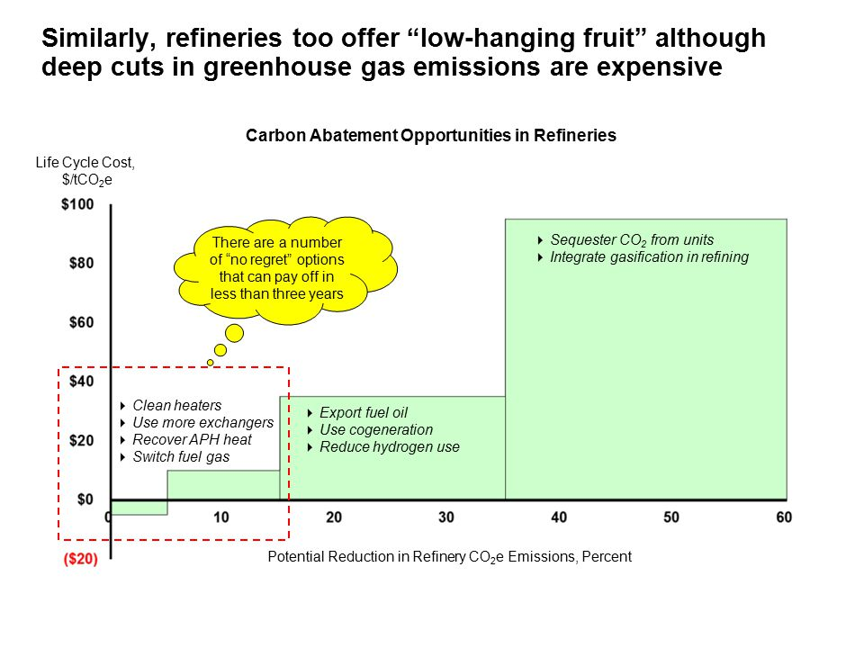 Similarly, refineries too offer low-hanging fruit although deep cuts in greenhouse gas emissions are expensive Carbon Abatement Opportunities in Refineries Life Cycle Cost, $/tCO 2 e Potential Reduction in Refinery CO 2 e Emissions, Percent  Sequester CO 2 from units  Integrate gasification in refining  Export fuel oil  Use cogeneration  Reduce hydrogen use  Clean heaters  Use more exchangers  Recover APH heat  Switch fuel gas There are a number of no regret options that can pay off in less than three years