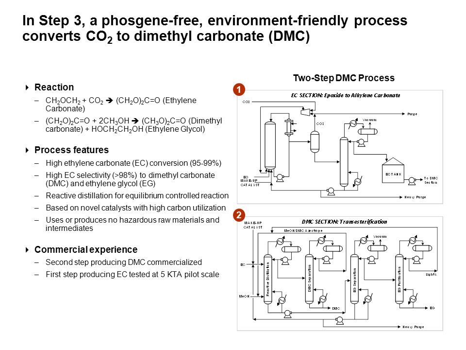 In Step 3, a phosgene-free, environment-friendly process converts CO 2 to dimethyl carbonate (DMC)  Reaction –CH 2 OCH 2 + CO 2  (CH 2 O) 2 C=O (Ethylene Carbonate) –(CH 2 O) 2 C=O + 2CH 3 OH  (CH 3 O) 2 C=O (Dimethyl carbonate) + HOCH 2 CH 2 OH (Ethylene Glycol)  Process features –High ethylene carbonate (EC) conversion (95-99%) –High EC selectivity (>98%) to dimethyl carbonate (DMC) and ethylene glycol (EG) –Reactive distillation for equilibrium controlled reaction –Based on novel catalysts with high carbon utilization –Uses or produces no hazardous raw materials and intermediates  Commercial experience –Second step producing DMC commercialized –First step producing EC tested at 5 KTA pilot scale 1 2 Two-Step DMC Process