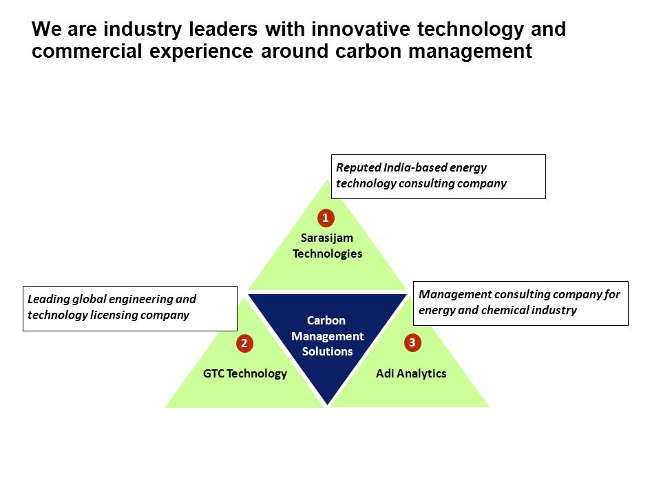 We are industry leaders with innovative technology and commercial experience around carbon management Sarasijam Technologies Carbon Management Solutions GTC TechnologyAdi Analytics 1 2 3 Leading global engineering and technology licensing company Reputed India-based energy technology consulting company Management consulting company for energy and chemical industry