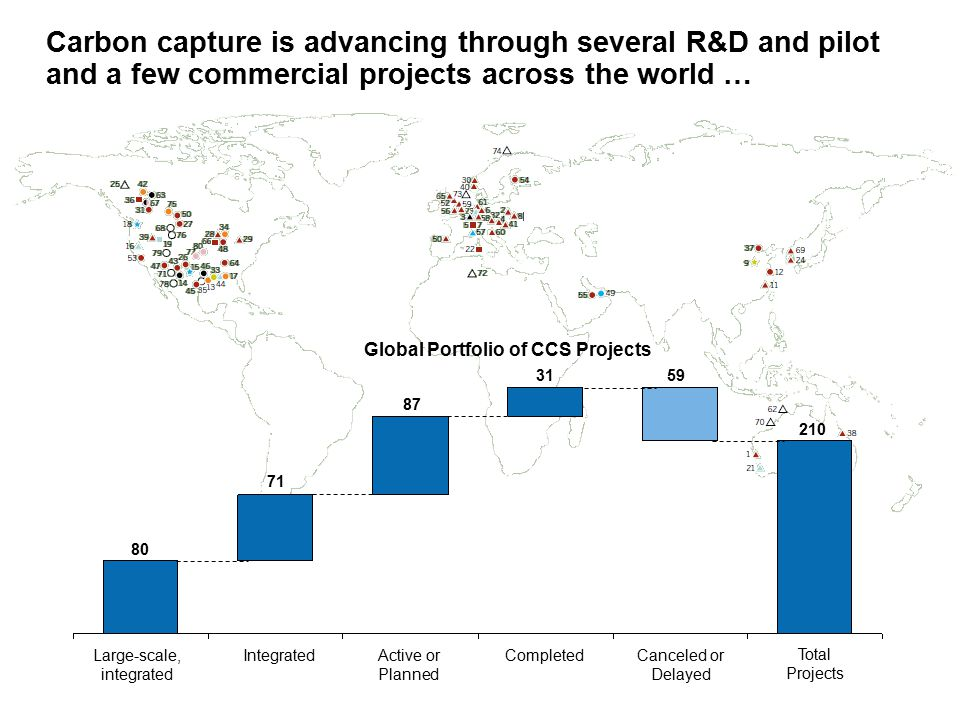 71 IntegratedCompletedCanceled or Delayed 31 80 Active or Planned Large-scale, integrated Total Projects 87 Carbon capture is advancing through several R&D and pilot and a few commercial projects across the world … 59 210 Global Portfolio of CCS Projects