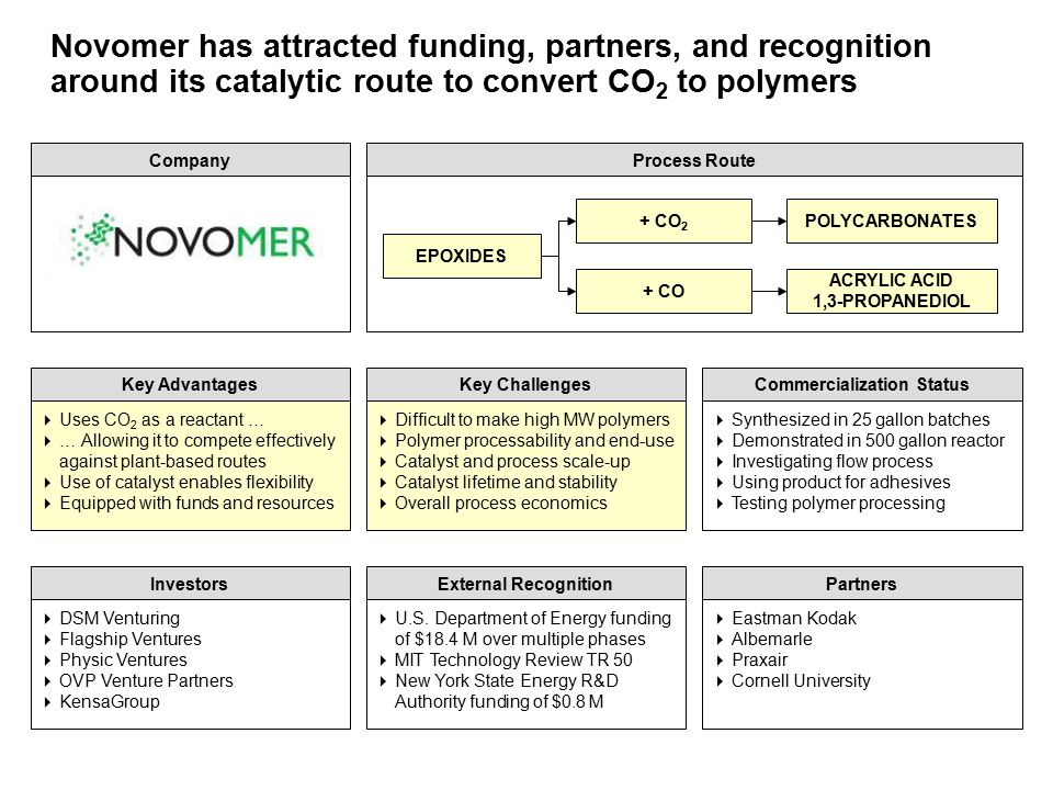 Novomer has attracted funding, partners, and recognition around its catalytic route to convert CO 2 to polymers Investors  DSM Venturing  Flagship Ventures  Physic Ventures  OVP Venture Partners  KensaGroup PartnersExternal Recognition  U.S.