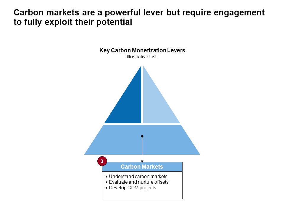 Carbon markets are a powerful lever but require engagement to fully exploit their potential Key Carbon Monetization Levers Illustrative List Carbon Markets  Understand carbon markets  Evaluate and nurture offsets  Develop CDM projects 3