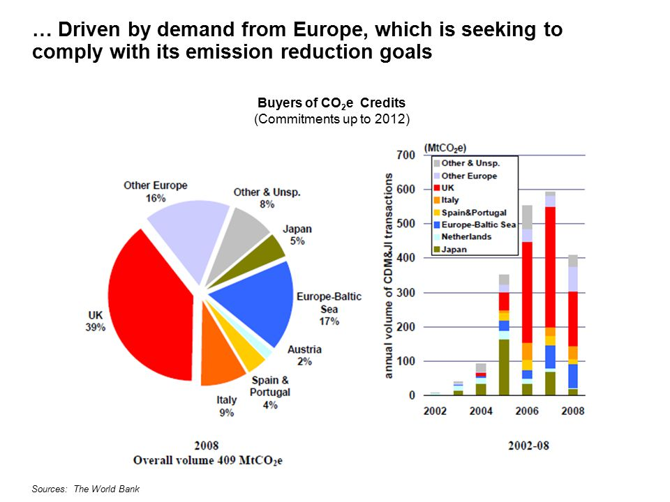 … Driven by demand from Europe, which is seeking to comply with its emission reduction goals Buyers of CO 2 e Credits (Commitments up to 2012) Sources: The World Bank