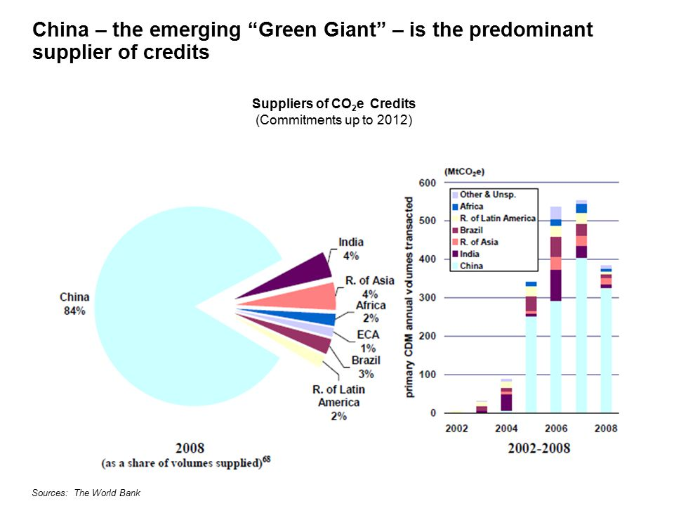 China – the emerging Green Giant – is the predominant supplier of credits Suppliers of CO 2 e Credits (Commitments up to 2012) Sources: The World Bank