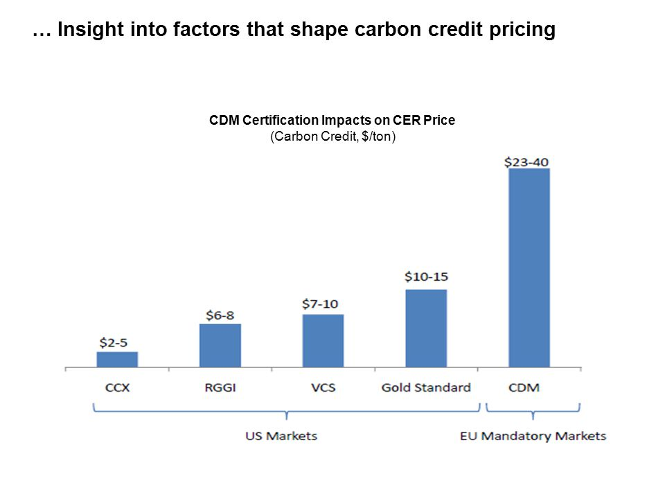 … Insight into factors that shape carbon credit pricing CDM Certification Impacts on CER Price (Carbon Credit, $/ton) CDM Certification Impacts on CER Price (Carbon Credit, $/ton)