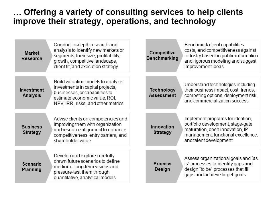 … Offering a variety of consulting services to help clients improve their strategy, operations, and technology Build valuation models to analyze investments in capital projects, businesses, or capabilities to estimate economic value, ROI, NPV, IRR, risks, and other metrics Investment Analysis Develop and explore carefully drawn future scenarios to define medium-, long-term visions and pressure-test them through quantitative, analytical models Scenario Planning Advise clients on competencies and improving them with organization and resource alignment to enhance competitiveness, entry barriers, and shareholder value Business Strategy Understand technologies including their business impact, cost, trends, competing options, deployment risk, and commercialization success Technology Assessment Assess organizational goals and as is processes to identify gaps and design to be processes that fill gaps and achieve target goals Process Design Implement programs for ideation, portfolio development, stage-gate maturation, open innovation, IP management, functional excellence, and talent development Innovation Strategy Conduct in-depth research and analysis to identify new markets or segments, their size, profitability, growth, competitive landscape, client fit, and execution strategy Market Research Benchmark client capabilities, costs, and competitiveness against industry based on public information and rigorous modeling and suggest improvement ideas Competitive Benchmarking