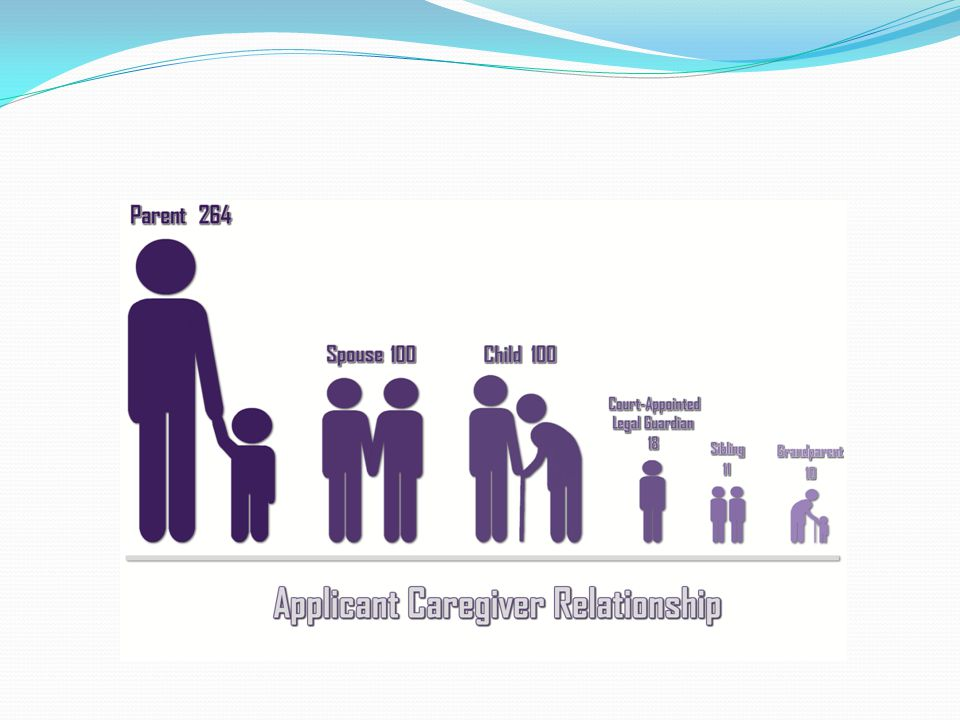 Caregivers requesting respite included parents, adult children, siblings, grandparents and legal guardians