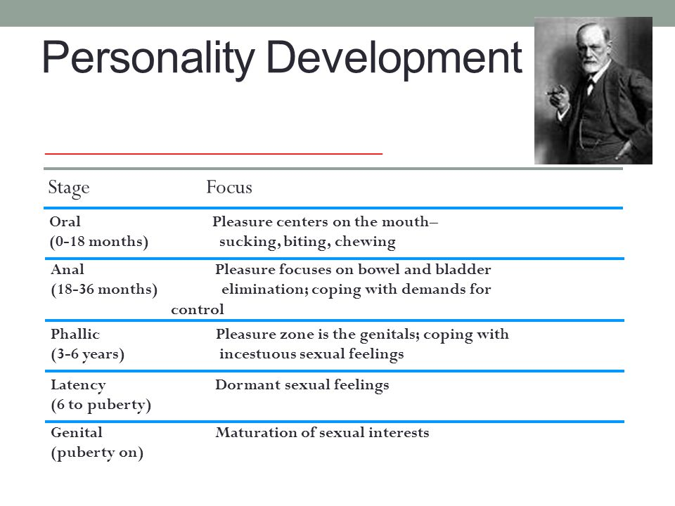 Personality Development ______________________________ Stage Focus Oral Pleasure centers on the mouth– (0-18 months) sucking, biting, chewing Anal Ple
