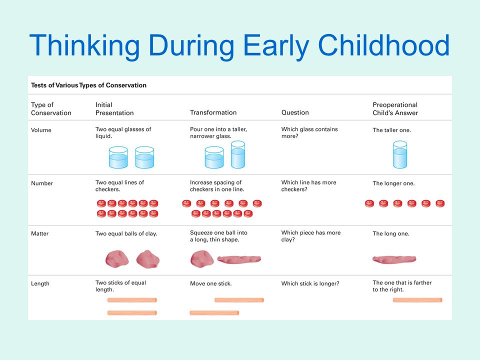 Thinking During Early Childhood