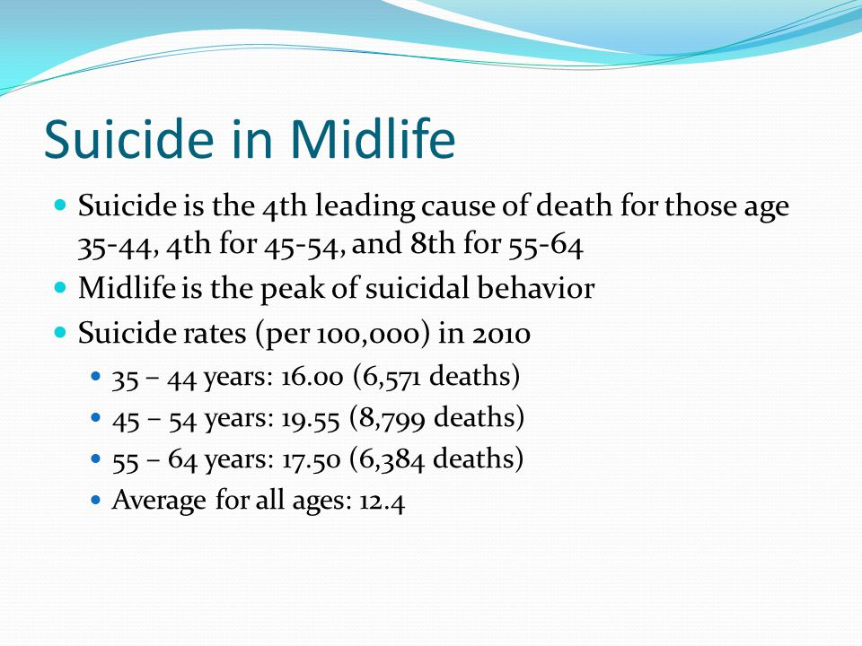 Suicide in Midlife Suicide is the 4th leading cause of death for those age 35-44, 4th for 45-54, and 8th for 55-64 Midlife is the peak of suicidal behavior Suicide rates (per 100,000) in 2010 35 – 44 years: 16.00 (6,571 deaths) 45 – 54 years: 19.55 (8,799 deaths) 55 – 64 years: 17.50 (6,384 deaths) Average for all ages: 12.4