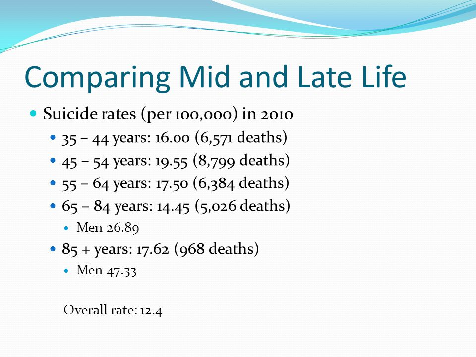 Suicide Rate by Age and Sex Based on WISQARS 2007 data (www.cdc.gov/ncipc/wisqars); rate per 100,000
