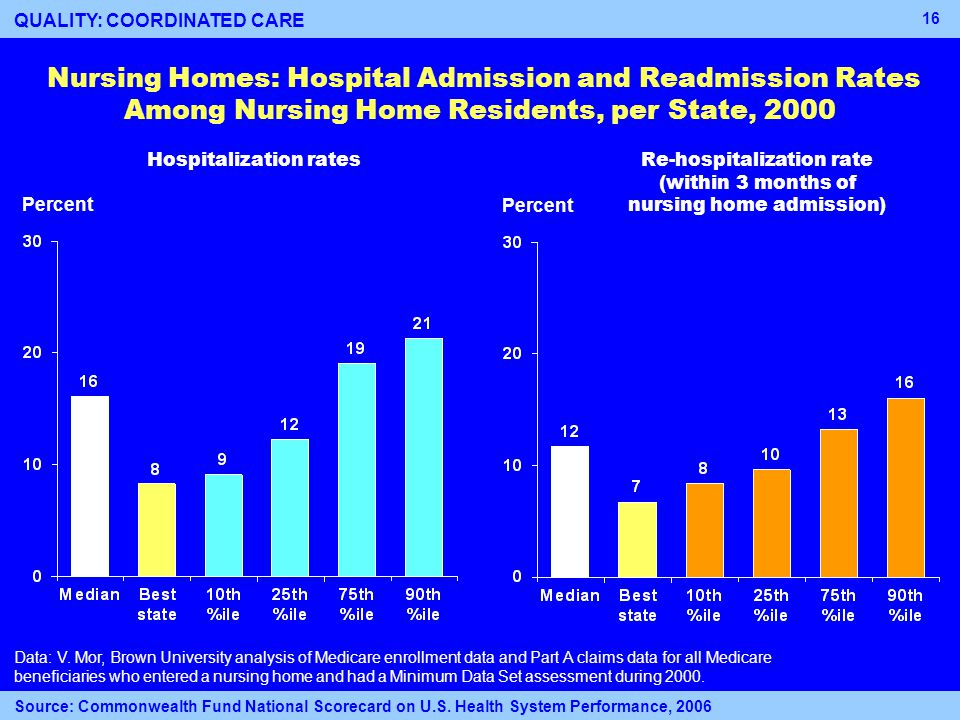 16 Nursing Homes: Hospital Admission and Readmission Rates Among Nursing Home Residents, per State, 2000 Percent Hospitalization ratesRe-hospitalization rate (within 3 months of nursing home admission) Data: V.