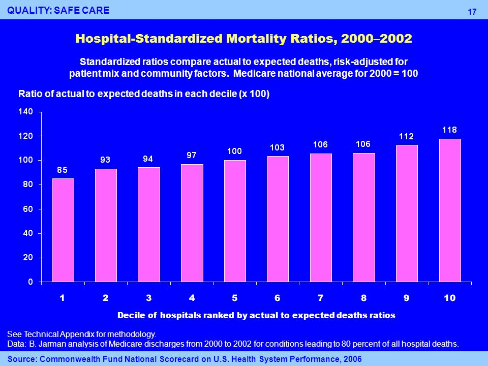 17 Hospital-Standardized Mortality Ratios, 2000–2002 Ratio of actual to expected deaths in each decile (x 100) Decile of hospitals ranked by actual to expected deaths ratios See Technical Appendix for methodology.