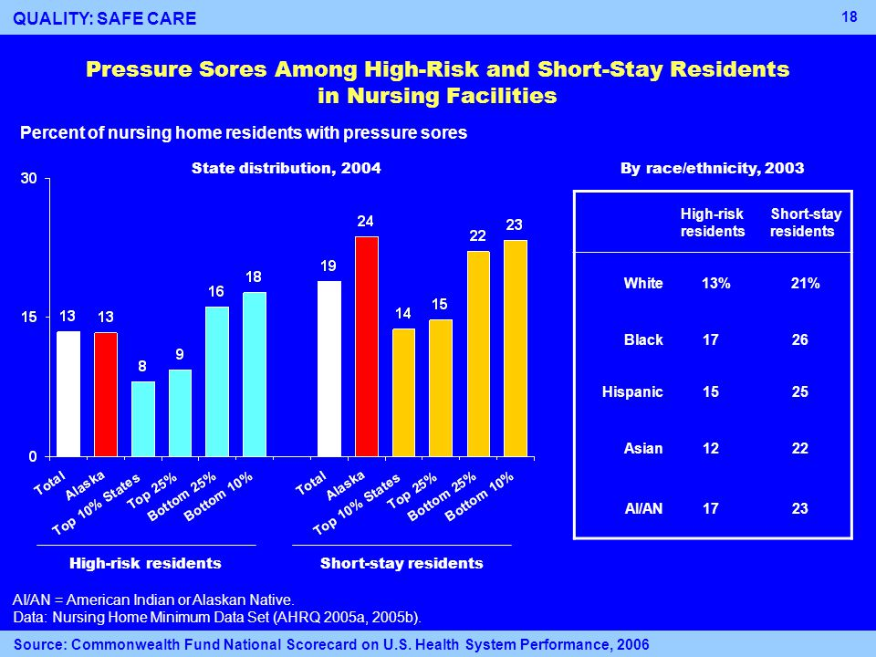18 High-risk residents Pressure Sores Among High-Risk and Short-Stay Residents in Nursing Facilities Percent of nursing home residents with pressure sores AI/AN = American Indian or Alaskan Native.