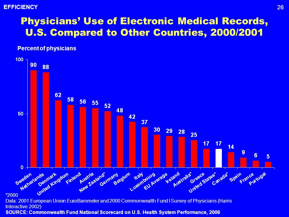 26 Physicians' Use of Electronic Medical Records, U.S.
