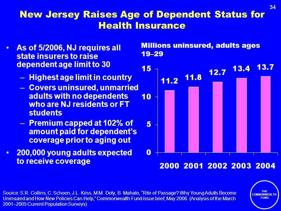 34 New Jersey Raises Age of Dependent Status for Health Insurance As of 5/2006, NJ requires all state insurers to raise dependent age limit to 30 –Highest age limit in country –Covers uninsured, unmarried adults with no dependents who are NJ residents or FT students –Premium capped at 102% of amount paid for dependent's coverage prior to aging out 200,000 young adults expected to receive coverage Source: S.R.