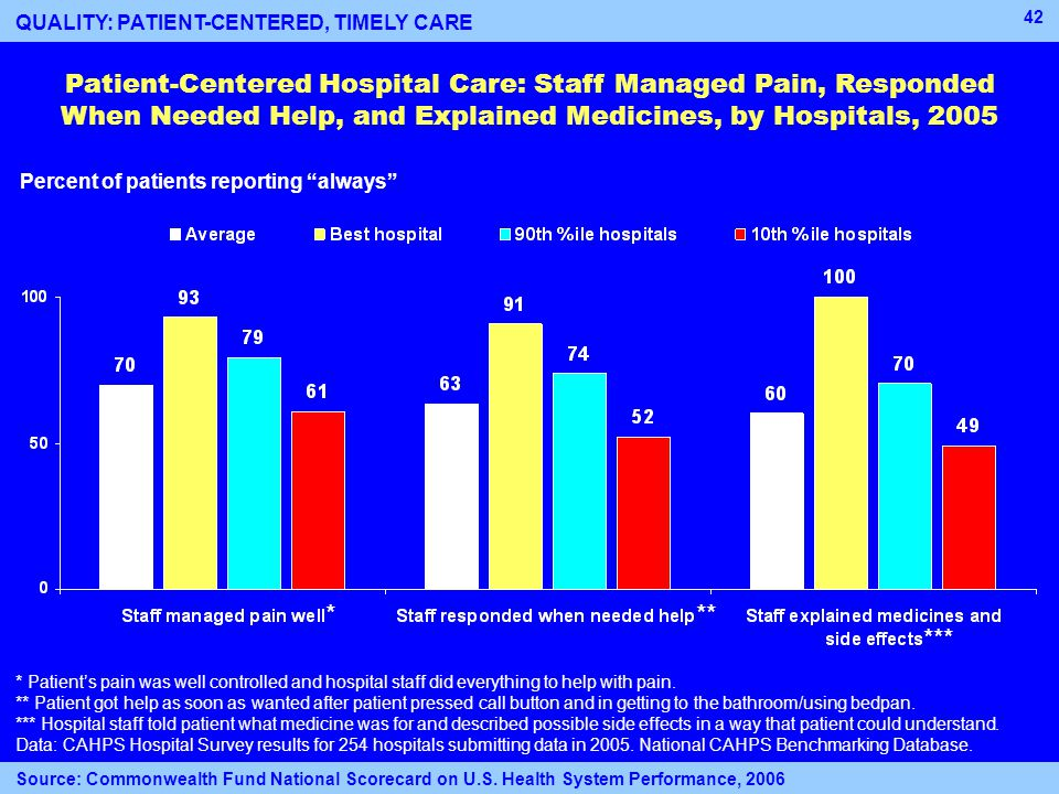 42 Patient-Centered Hospital Care: Staff Managed Pain, Responded When Needed Help, and Explained Medicines, by Hospitals, 2005 Percent of patients reporting always * Patient's pain was well controlled and hospital staff did everything to help with pain.