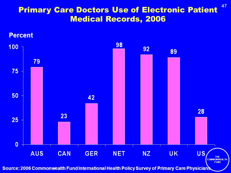 47 Primary Care Doctors Use of Electronic Patient Medical Records, 2006 Percent Source: 2006 Commonwealth Fund International Health Policy Survey of Primary Care Physicians THE COMMONWEALTH FUND