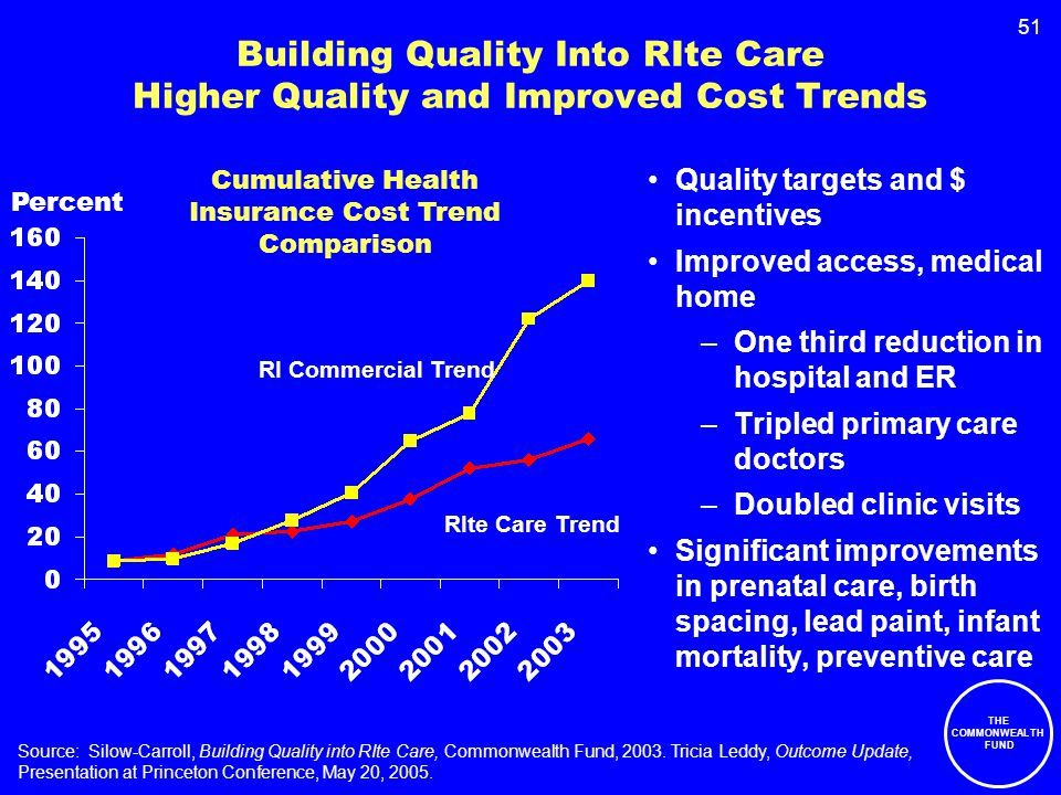 51 Building Quality Into RIte Care Higher Quality and Improved Cost Trends Quality targets and $ incentives Improved access, medical home –One third reduction in hospital and ER –Tripled primary care doctors –Doubled clinic visits Significant improvements in prenatal care, birth spacing, lead paint, infant mortality, preventive care Source: Silow-Carroll, Building Quality into RIte Care, Commonwealth Fund, 2003.