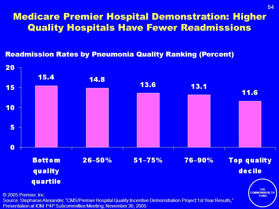 54 Medicare Premier Hospital Demonstration: Higher Quality Hospitals Have Fewer Readmissions Readmission Rates by Pneumonia Quality Ranking (Percent) © 2005 Premier, Inc.