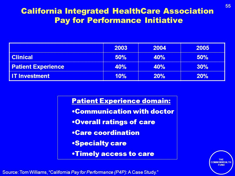 55 California Integrated HealthCare Association Pay for Performance Initiative 200320042005 Clinical50%40%50% Patient Experience40% 30% IT Investment10%20% Patient Experience domain: Communication with doctor Overall ratings of care Care coordination Specialty care Timely access to care Source: Tom Williams, California Pay for Performance (P4P): A Case Study. THE COMMONWEALTH FUND