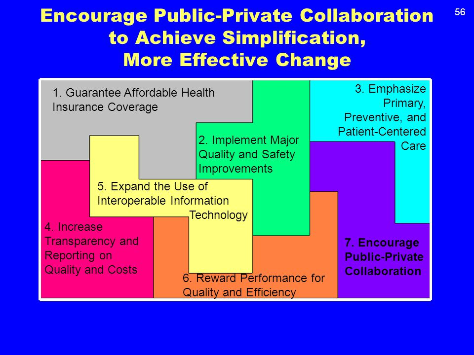 56 Encourage Public-Private Collaboration to Achieve Simplification, More Effective Change 7.