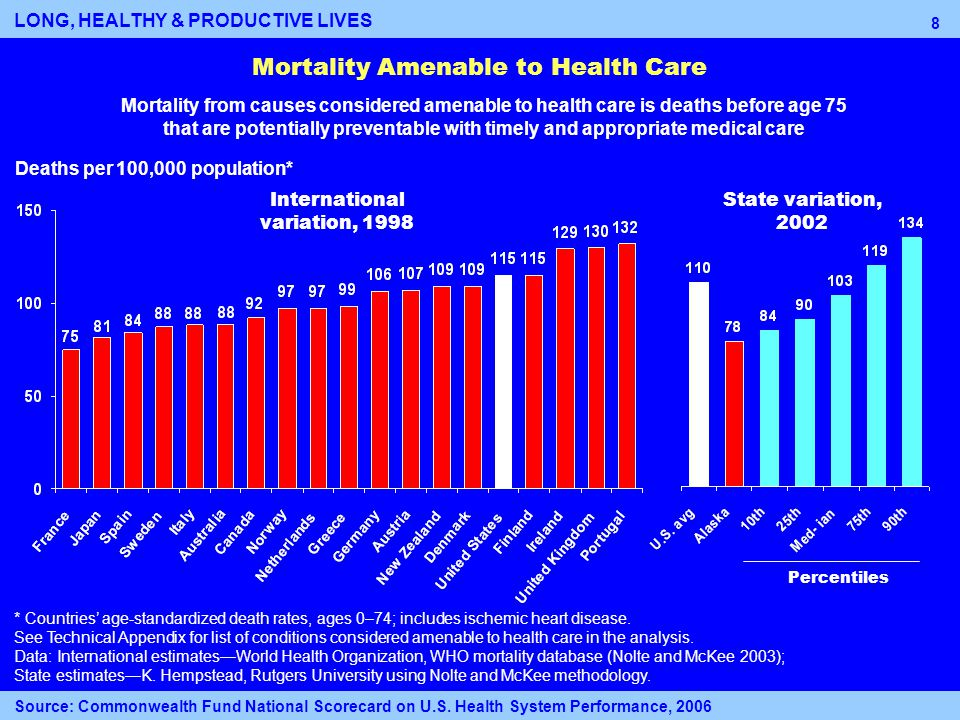 8 Mortality Amenable to Health Care Deaths per 100,000 population* Percentiles International variation, 1998 State variation, 2002 * Countries' age-standardized death rates, ages 0–74; includes ischemic heart disease.