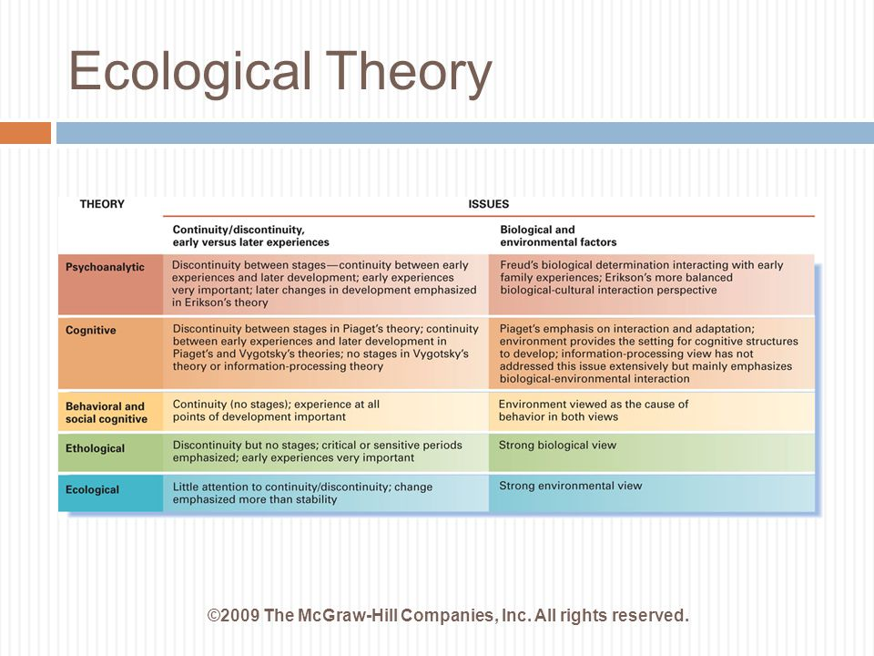 Ecological Theory ©2009 The McGraw-Hill Companies, Inc. All rights reserved.