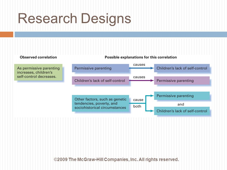 Research Designs ©2009 The McGraw-Hill Companies, Inc. All rights reserved.