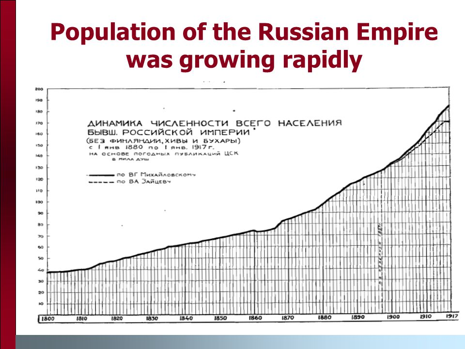 Population of the Russian Empire was growing rapidly