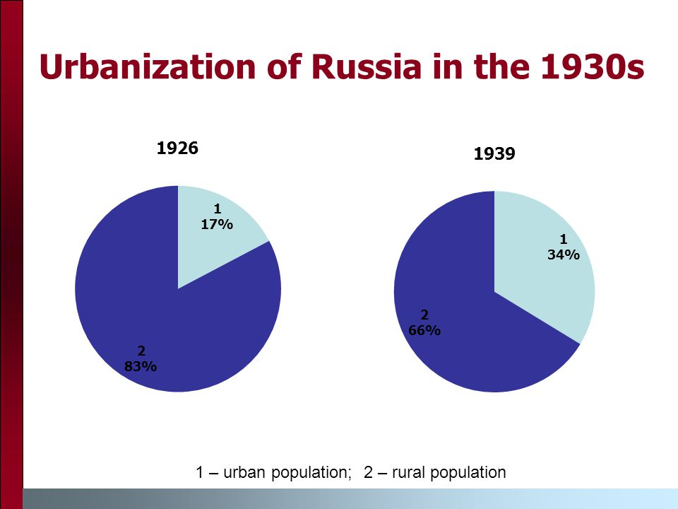 Urbanization of Russia in the 1930s 1 – urban population; 2 – rural population