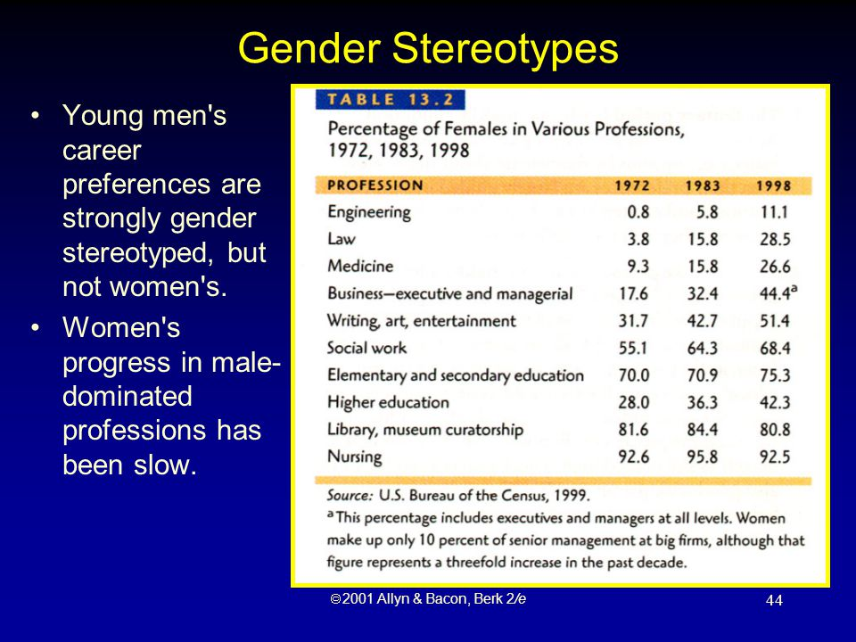  2001 Allyn & Bacon, Berk 2/e 44 Gender Stereotypes Young men s career preferences are strongly gender stereotyped, but not women s.