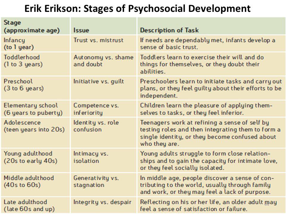 Erik Erikson: Stages of Psychosocial Development 44