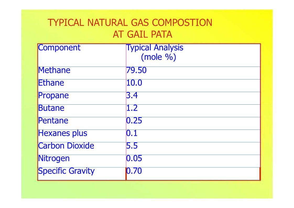 ComponentTypical Analysis (mole %) Methane79.50 Ethane10.0 Propane3.4 Butane1.2 Pentane0.25 Hexanes plus0.1 Carbon Dioxide5.5 Nitrogen0.05 Specific Gravity0.70 TYPICAL NATURAL GAS COMPOSTION AT GAIL PATA